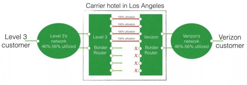 carrier-hotel-tafic-jamb