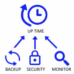 data-backup-internet-security-systems-monitoring-richmond-va